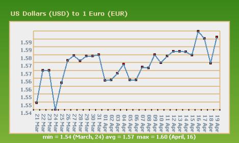 Turunnya Nilai Dollar terhadap Euro