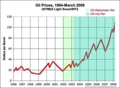 Oil Price rocketing since US Invasion of Afghanistan (Nov 2001) and Iraq (March 2003)