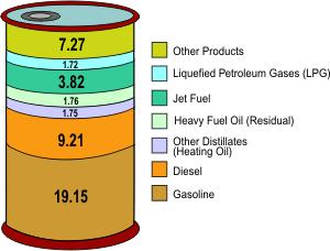 1 barrel (42 gallon) minyak mentah menghasilkan 44 galon produk minyak