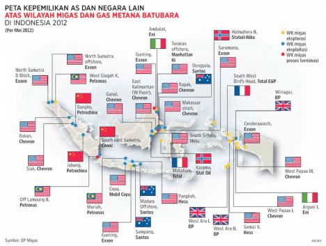 Ladang Minyak dan Gas Indonesia Dikuasai Asing