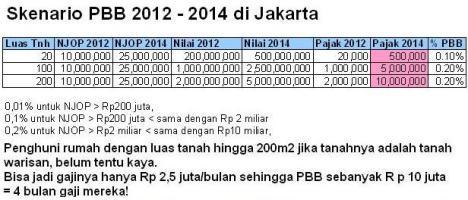 Skenario PBB