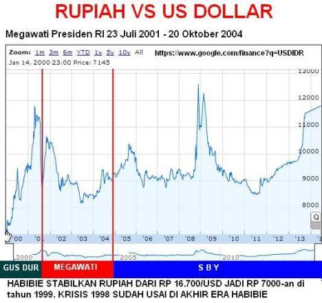 Grafik Rupiah vs Dollar