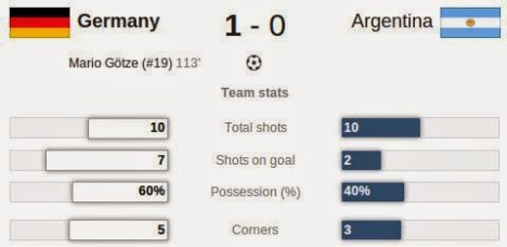 German vs Argentina