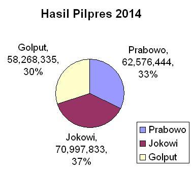 Hasil Pilpres 2014 chart