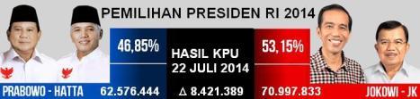 Hasil Pilpres 2014