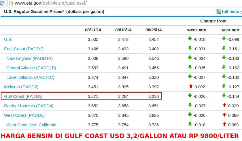 cara menghitung indeks harga metode fisher