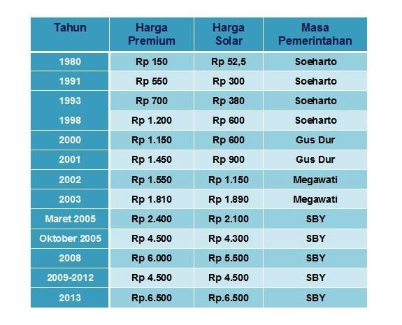 Kenaikan Harga Bbm Bikin Rakyat Susah Info Indonesia