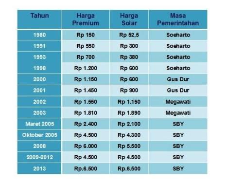 Kenaikan Harga BBM