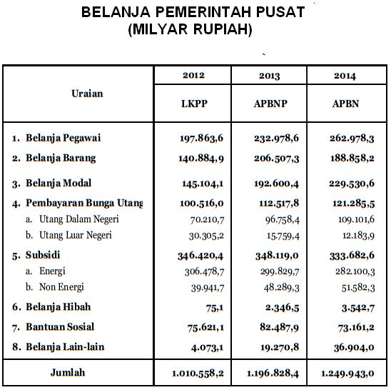 Pendapatan dan Belanja Negara Indonesia Tahun 2014