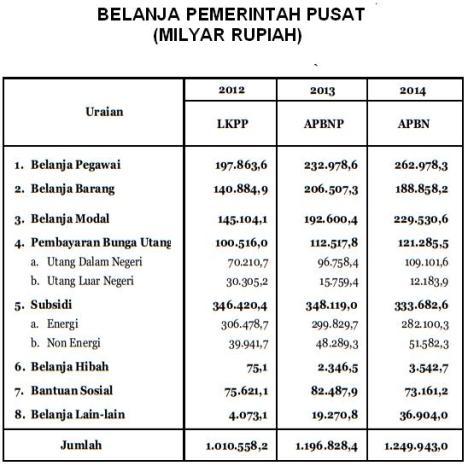 Belanja Negara Indonesia Tahun 2014
