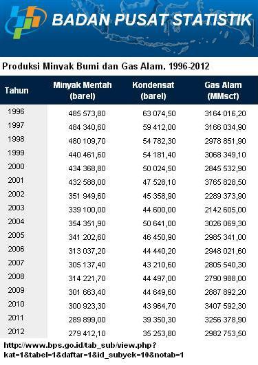Produksi Minyak dan Gas Indonesia
