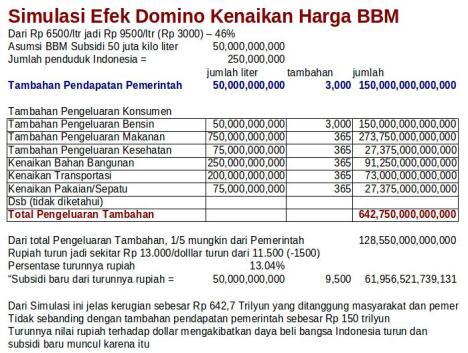 Simulasi Kenaikan Harga BBM