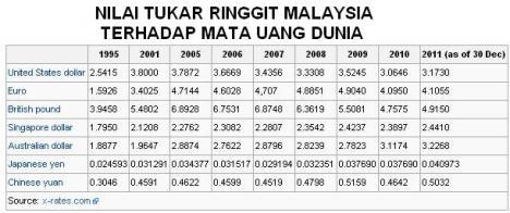 NILAI TUKAR RINGGIT MALAYSIA