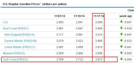 Harga Bensin di AS Nov 2014