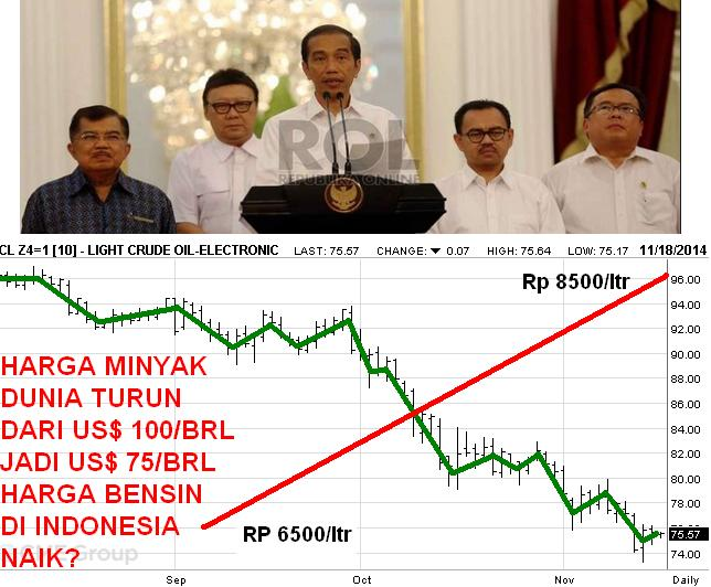 Kenaikan Harga Bbm Info Indonesia