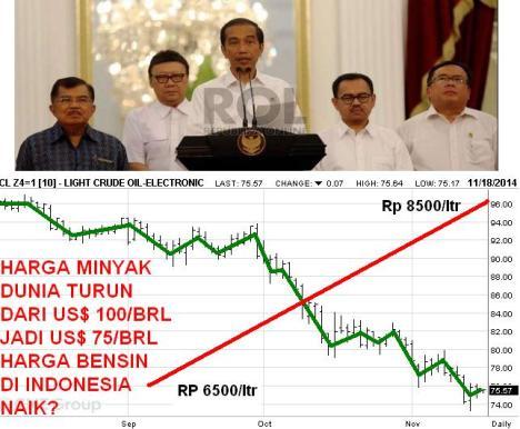 Jokowi Umumkan Kenaikan Harga BBM
