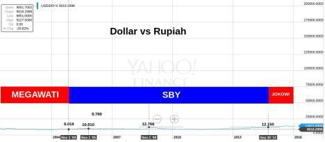 Dollar vs Rupiah 2