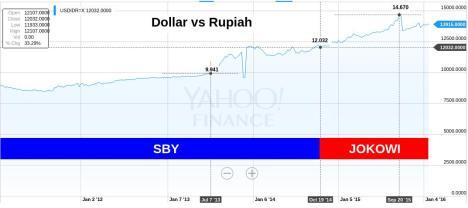 Dollar vs Rupiah